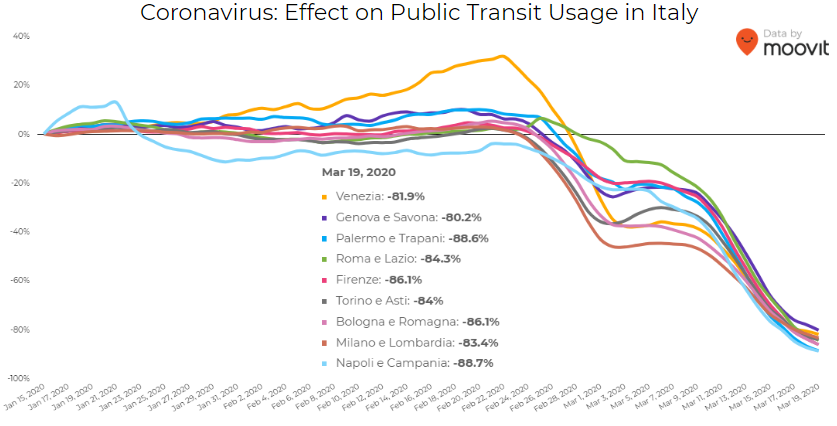 covid effect on transit in italy