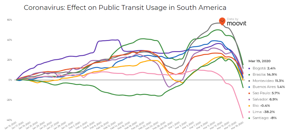 covid effect on public transit in south america