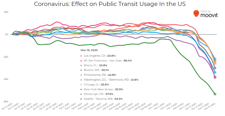 covid effect on public transit in the us