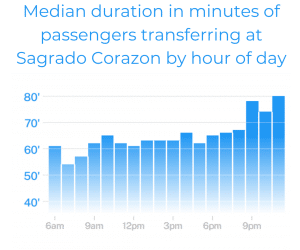 Median-duration-in-minutes-of-passengers-transferring-at-Sagrado-Corazon-by-hour-of-day